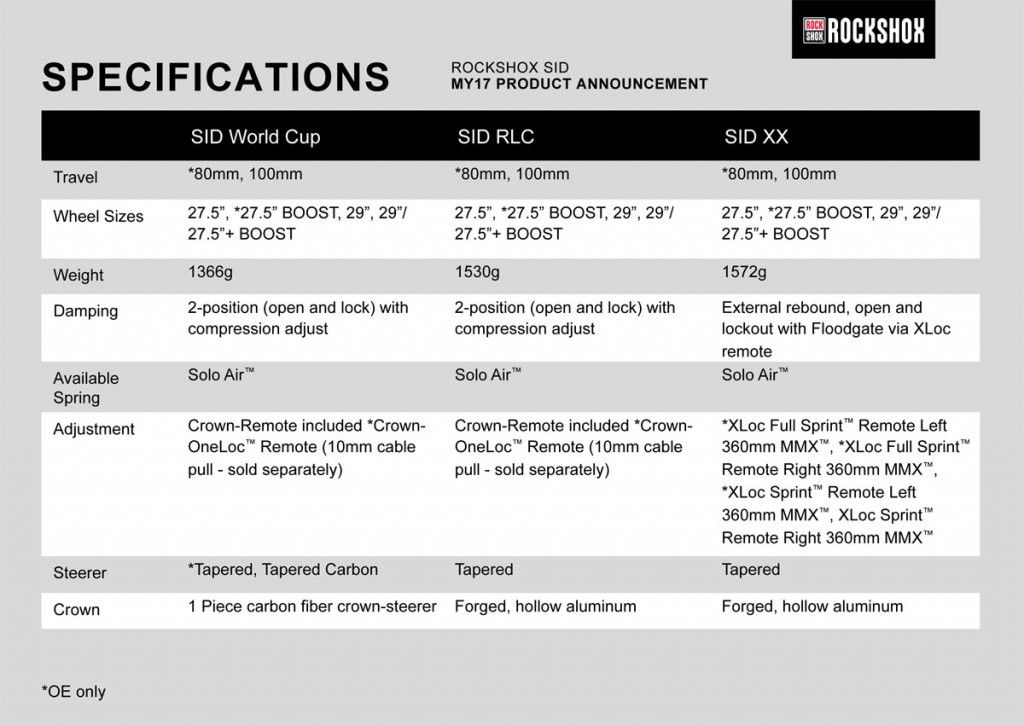 Specifikace Rock Shox Sid
