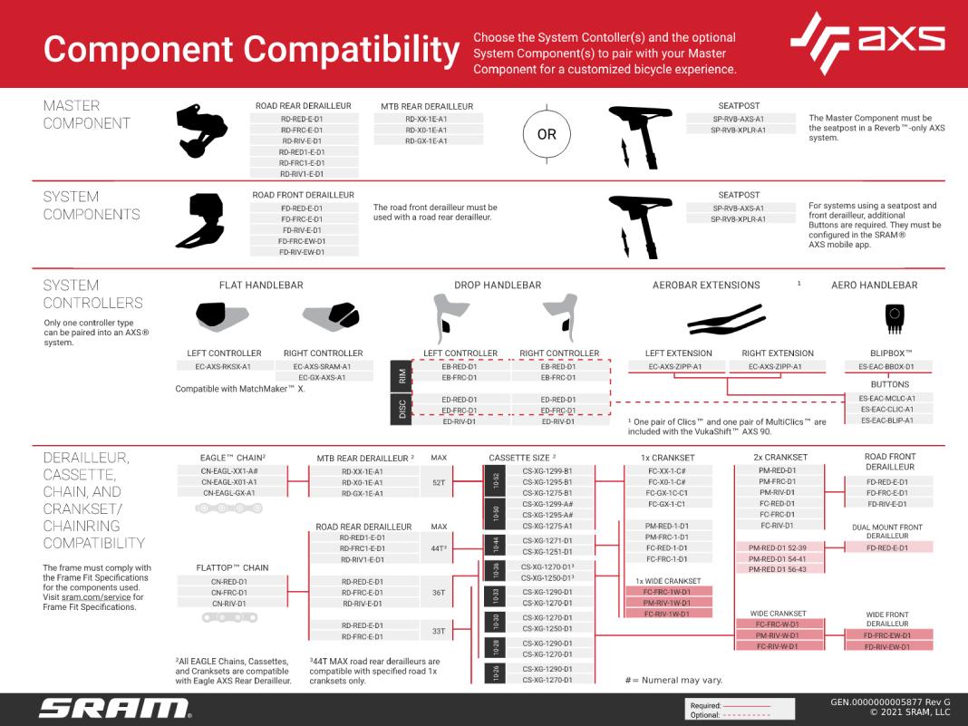tabulka kompatibility SRAM AXS